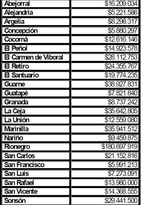 Presupuestos municipios Oriente Antioqueño